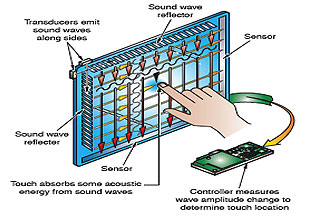Acoustic Wave Touch Screen Technology (SAW)